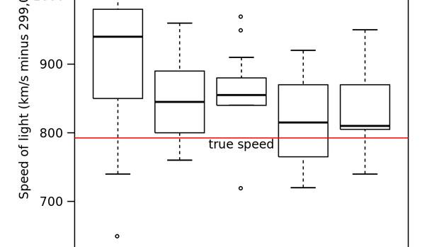 Technique to Rescue Non-Parametric Outlier Data Using SAS® - Data ...